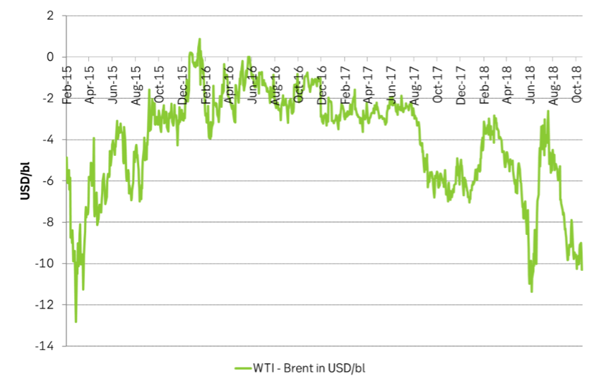 WTI discount to Brent now more than $10/bl