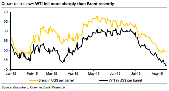WTI fell more sharply than Brent recently