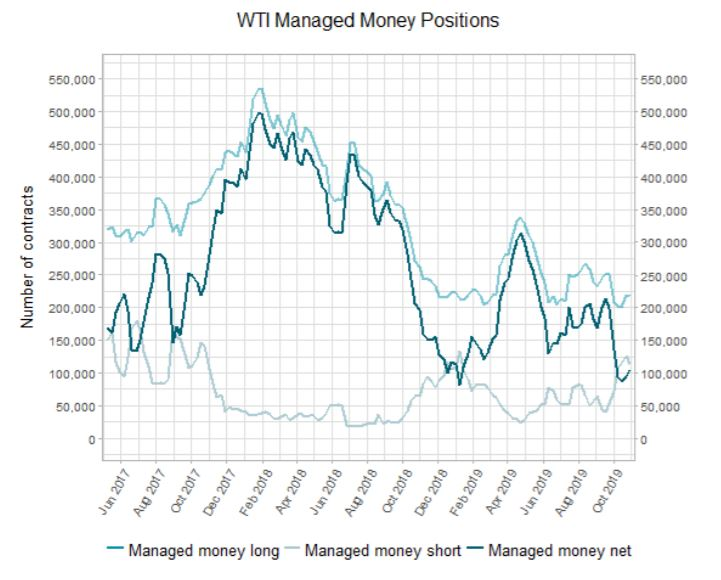 WTI managed money positions