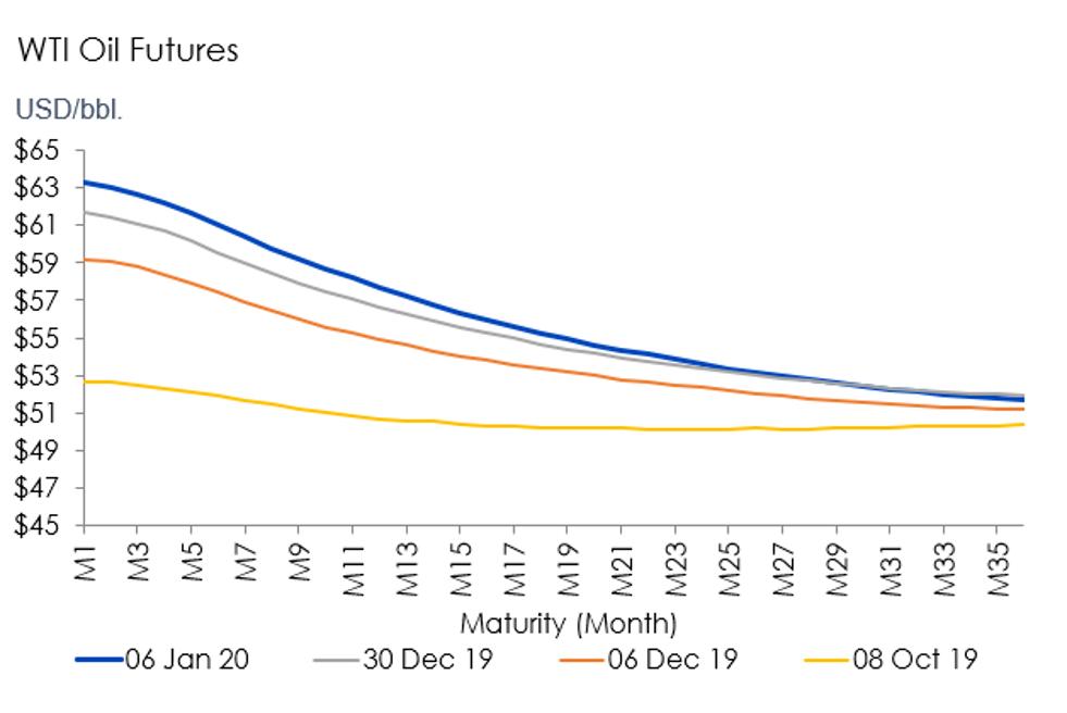 WTI futures oil curves