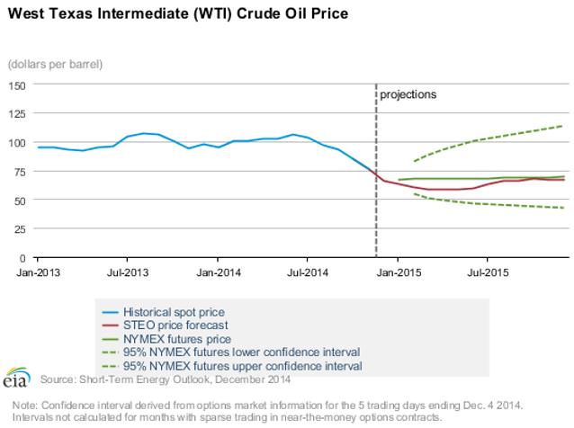 Prognos på oljans pris av EIA