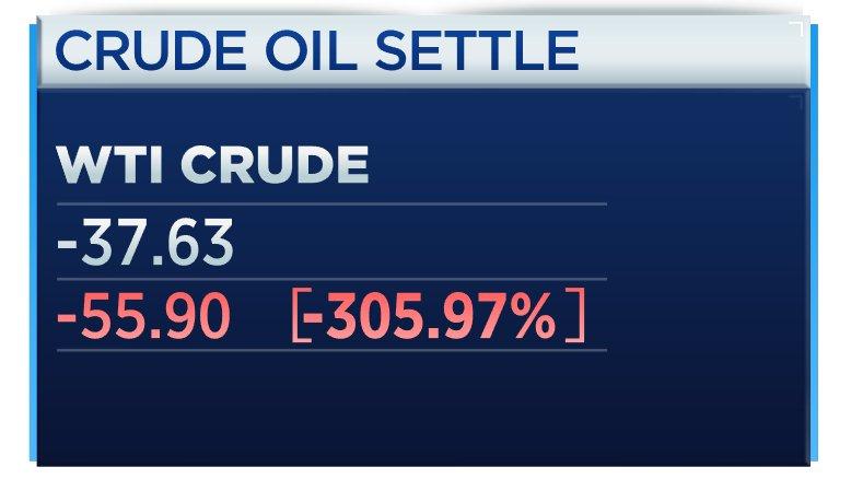 Maj-terminen för WTI-olja stängde på -37,63 USD