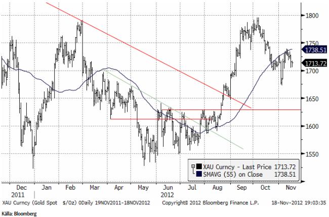 XAU Corncy Gold Spot kursutveckling