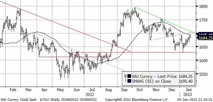 XAU - Teknisk prognos på gold pris spot