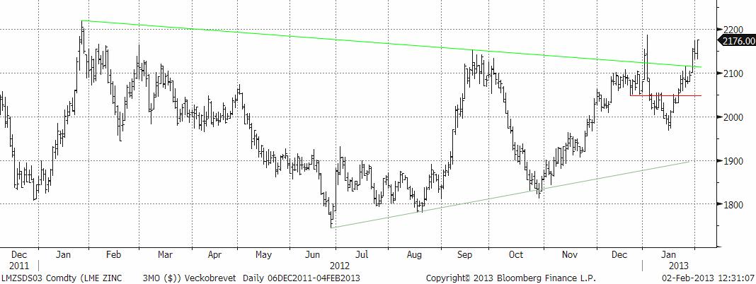 Analys på zinkpriset den 4 februari 2013