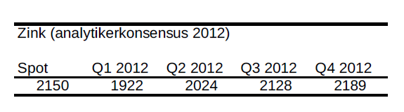 Zink - Prognos på pris år 2012 - Analytikerkonsensus