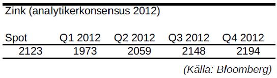 Zink - Prognos för pris per kvartal år 2012