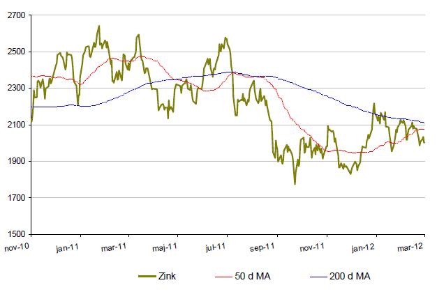 Prisutveckling på zink år 2010 till 2012