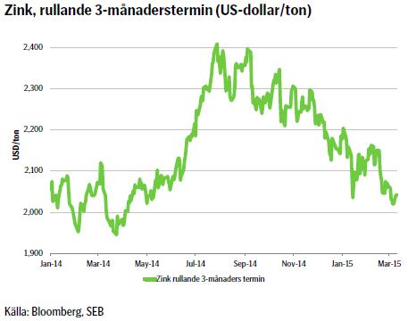 Zink, rullande 3-månaderstermin (US-dollar/ton)