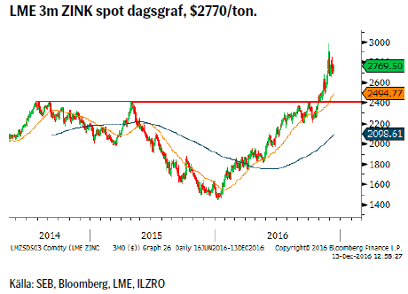 LME 3m ZINK spot dagsgraf, $2770/ton.