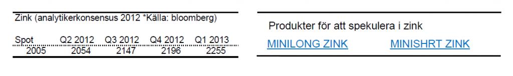 Prognos på zinkpris år 2012 och 2013
