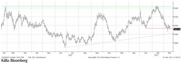 Zinkpris - Teknisk prognos den 18 mars 2013