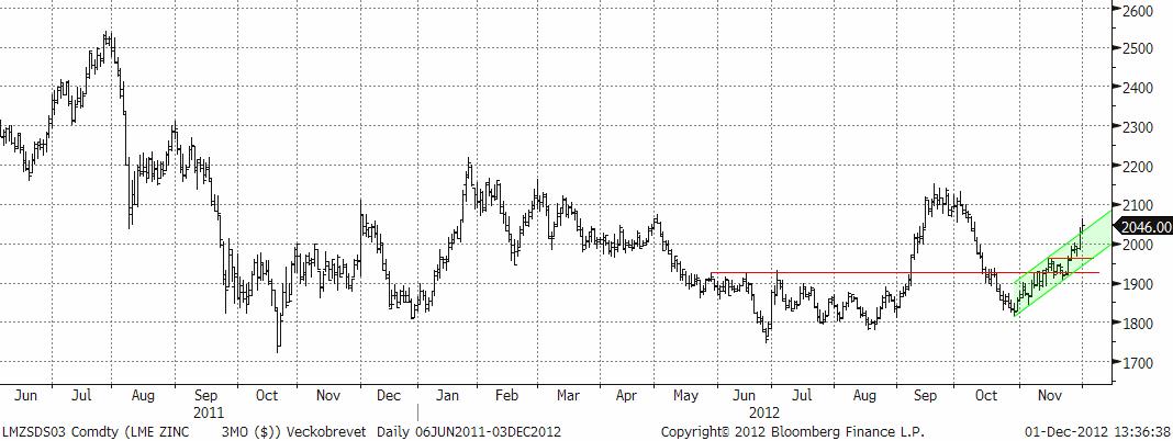 Zinkpriset med trendlinjer