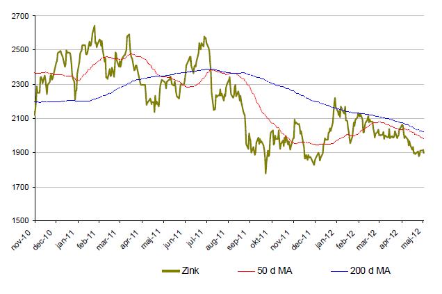 Utveckling på zinkpriset 2010 - 2012