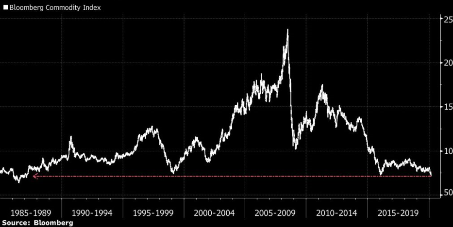 commodity-index.png