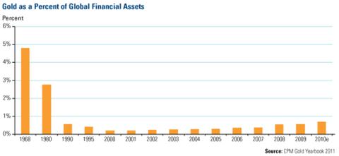 guld-procent-finansiella-tillgangar.png