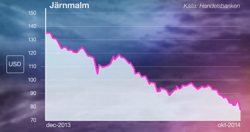 jarnmalm-pris-utveckling-dec-2013-okt-2014.png