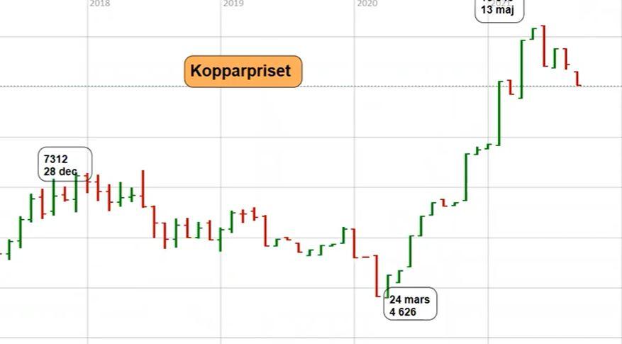 kopparpris-ingemar-teknisk-analys.jpg