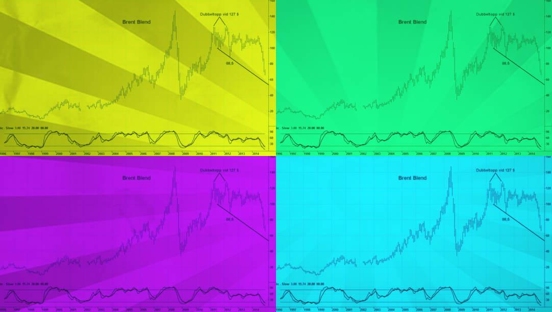 teknisk-analys-oljepris-carlsson.jpg