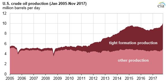 usa-oljeproduktion-2005-2017-graf.png
